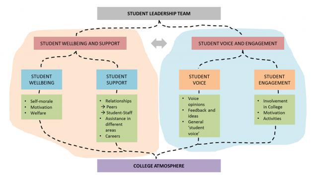 Student Leadership Team Goals 2015